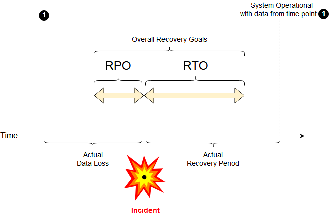 RPO and RTO explained